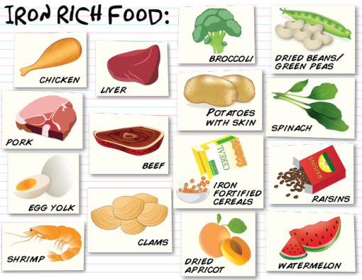 Veggies clipart meat. Iron rich vegetables and