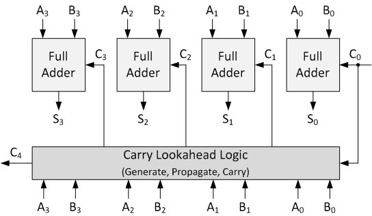 Verilog vector vhdl. Carry lookahead adder in