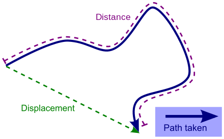 Versus vector. Displacement wikiwand distance traveled