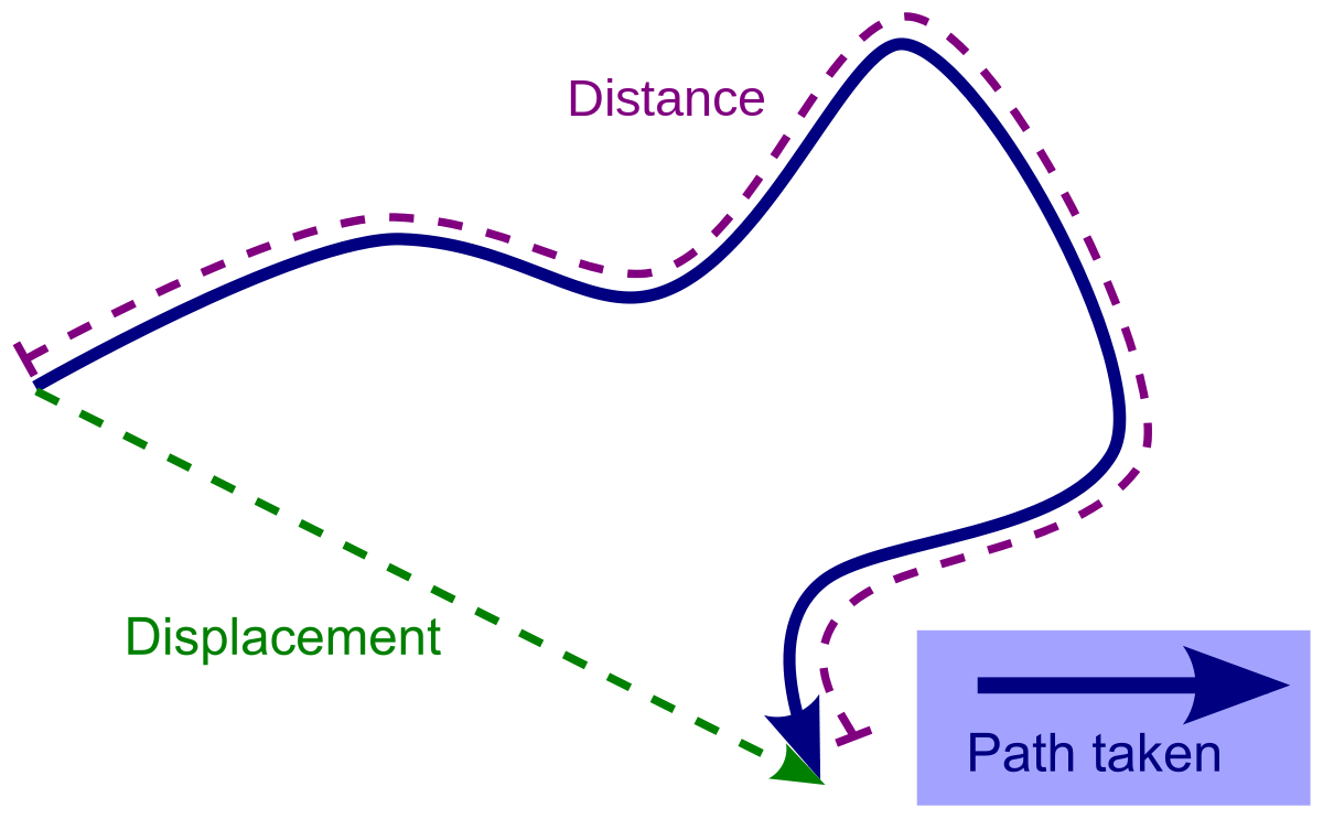 Versus vector. Displacement wikipedia