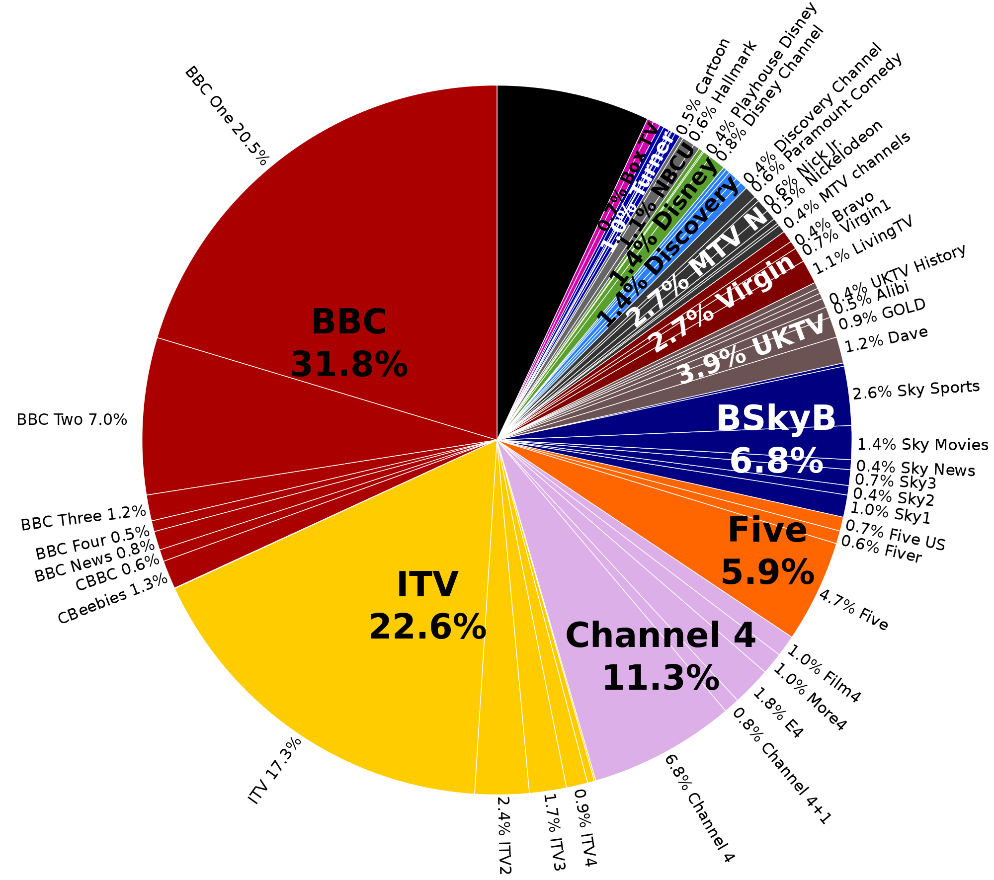 Viewing svg. File television channels in