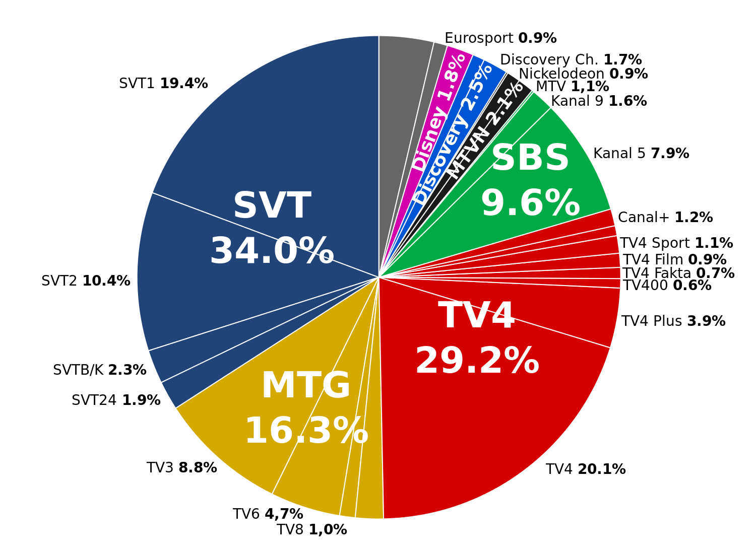 Viewing svg share. File television companies in