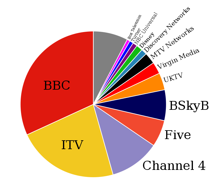 Viewing svg. File television companies in