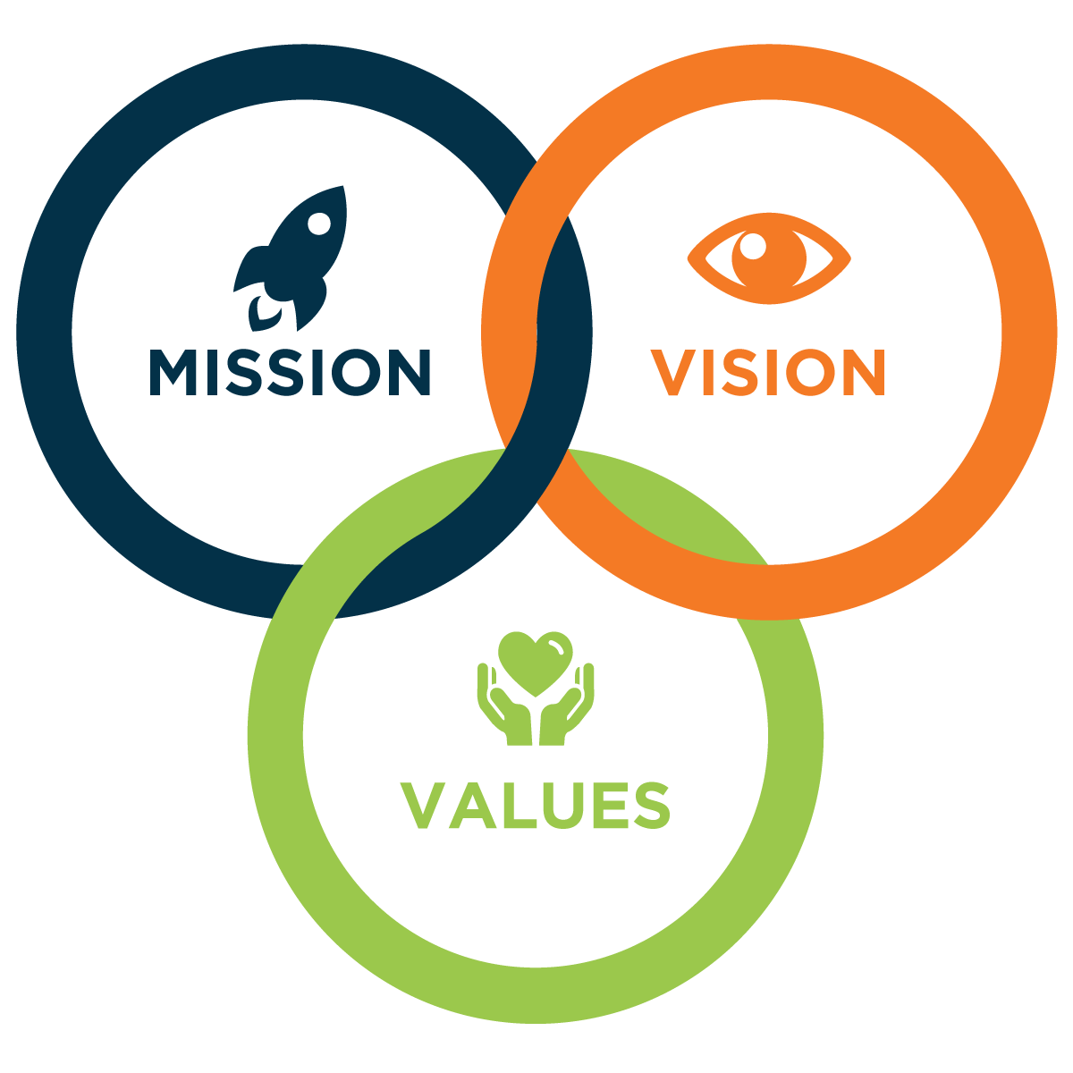 Vision statement png. Mission and values