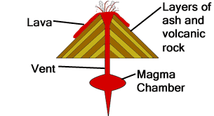Volcanoes drawing label. Simple volcano diagram search