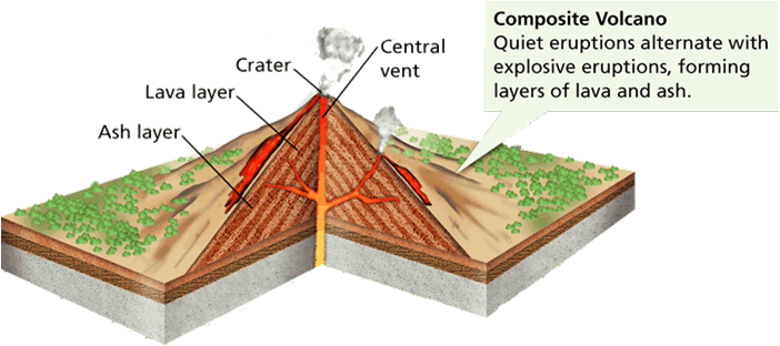 Volcanoes drawing label. Volcanic activity geo for