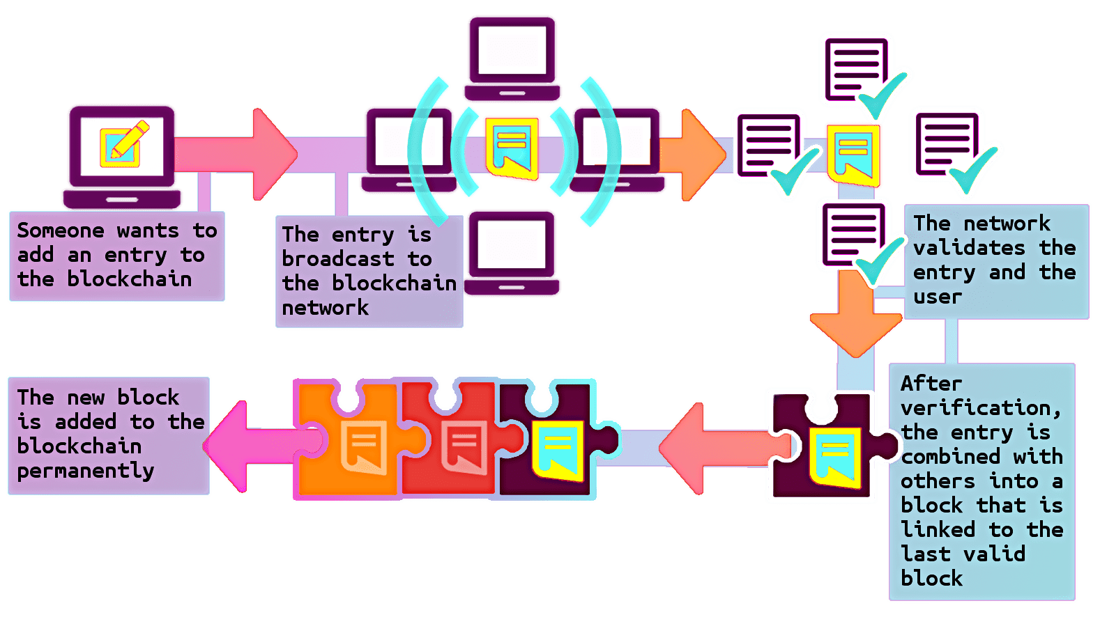 Voting drawing federal. Could holding alternative blockchain