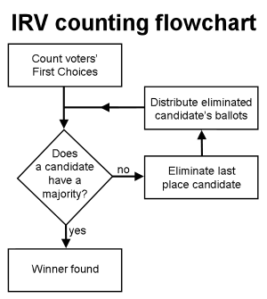 Vote drawing voting ballot. Instant runoff wikipedia flowchart