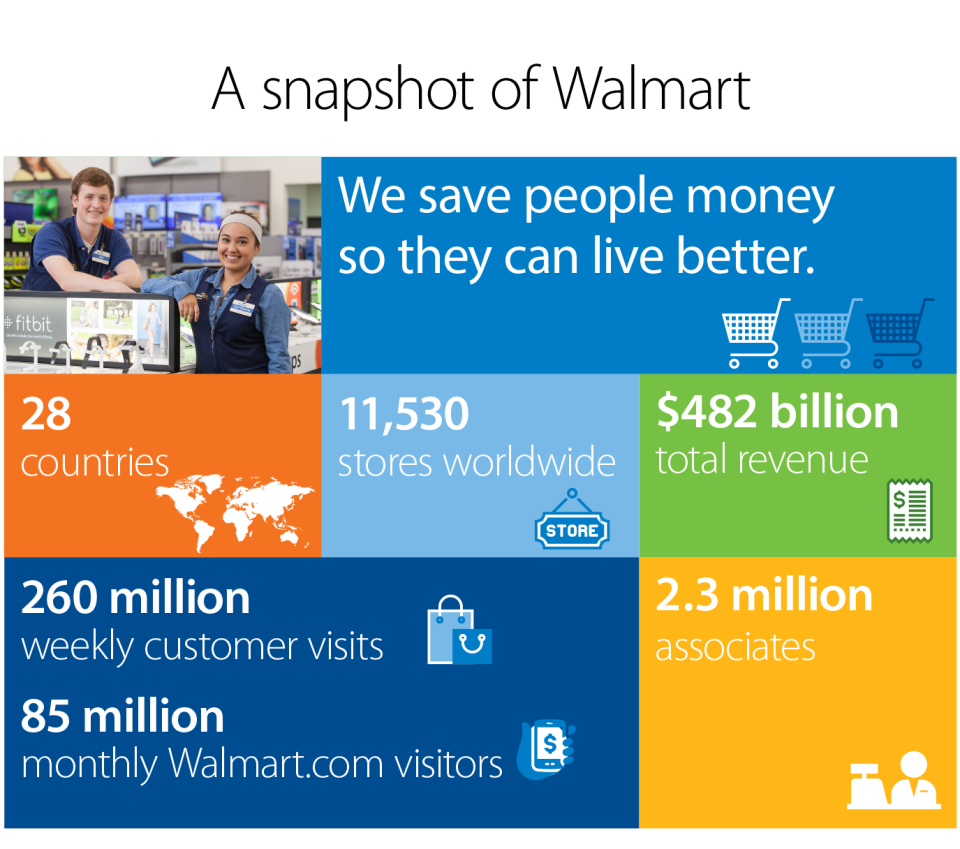 Walmart drawing social responsibility. Global report a