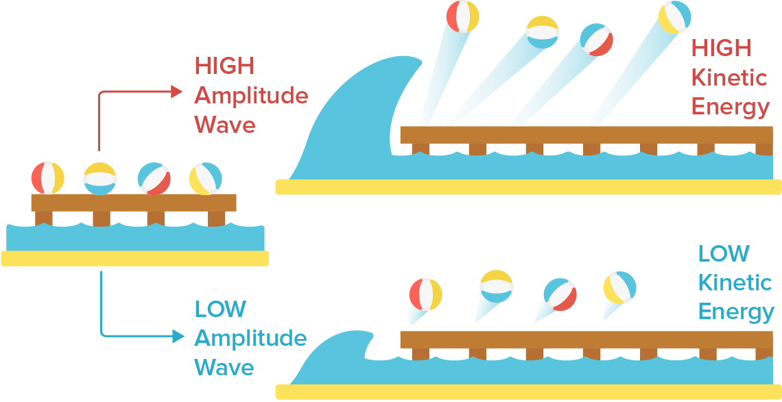 Wave clip energy. Introduction to light video