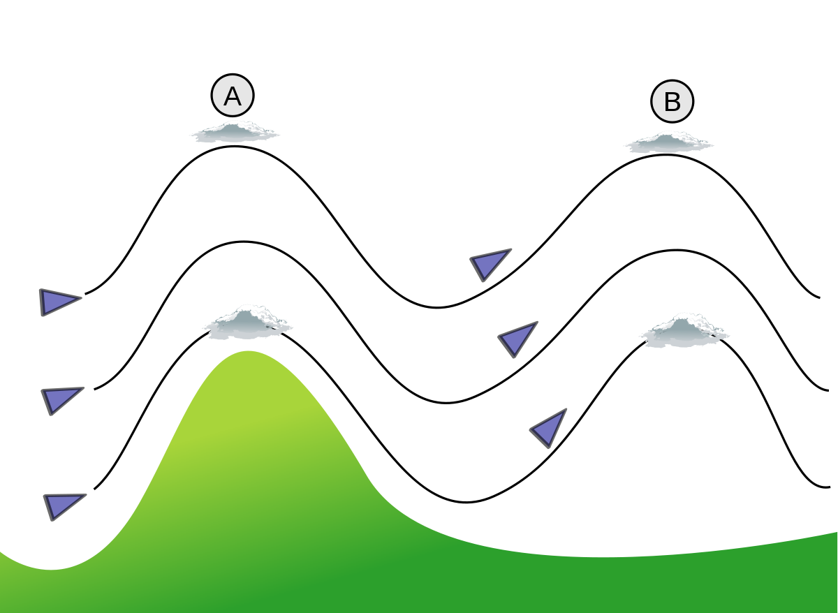 Valley vector mountain. Lee wave wikipedia