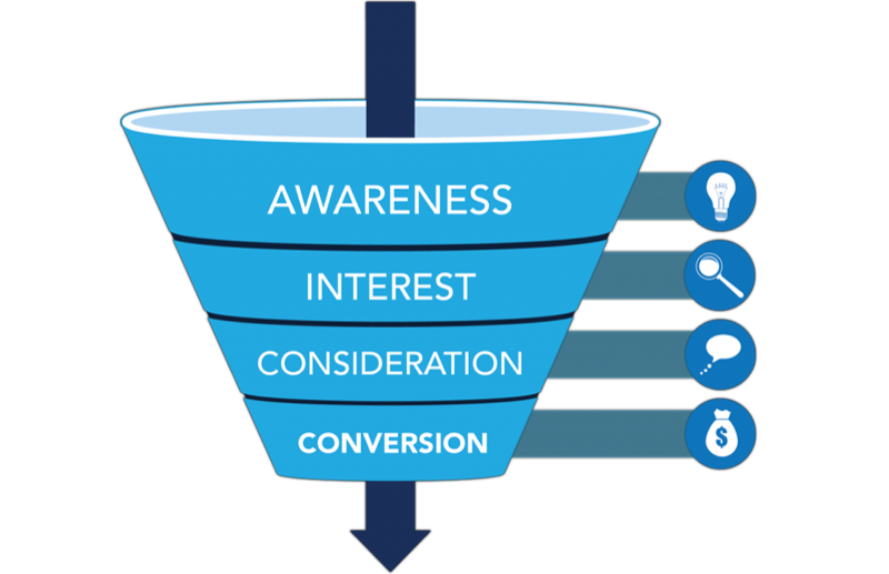 Funnel marketing png. How to build a