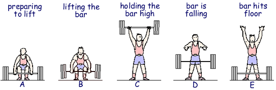 Weightlifter drawing weight lifter. A cyberphysics page questions