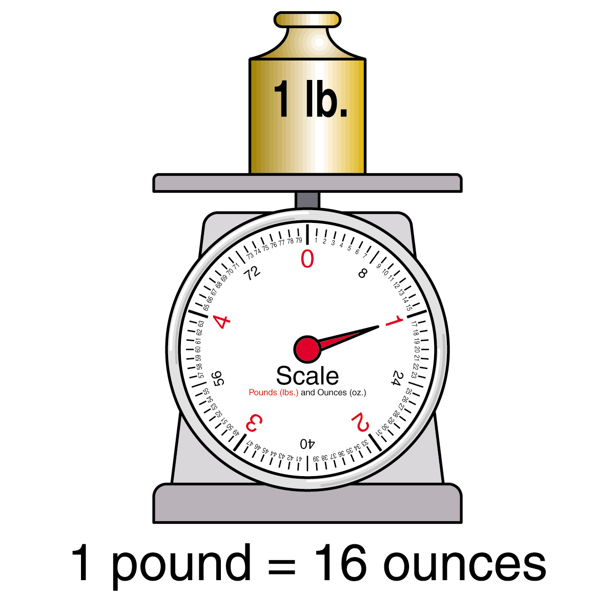 Weights clipart 1 pound. Weight
