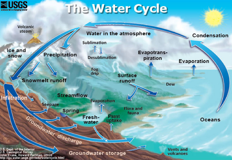 Well clipart natural water resource. Source and storage usaus