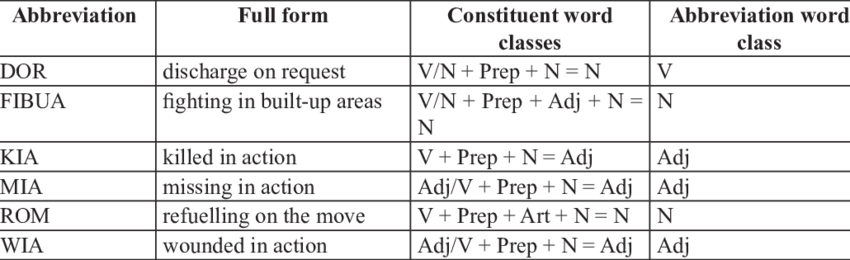 What country is abbreviated png. List of abbreviations with