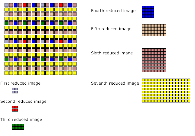 Photo to png. Portable network graphics specification