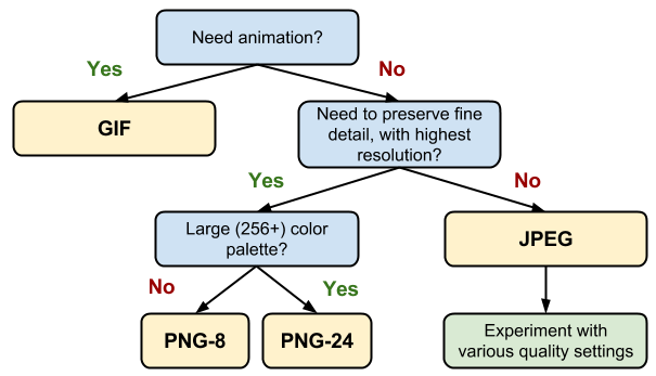 Gif vs jpeg vs png. How to make your