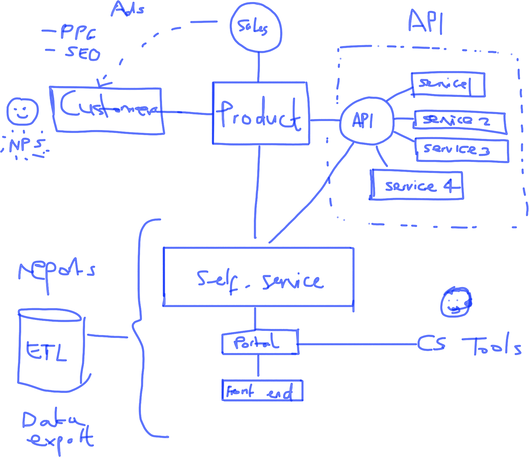 flowchart drawing whiteboard