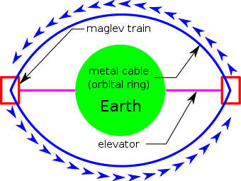 Wikipedia transparent shape earth. Orbital ring from