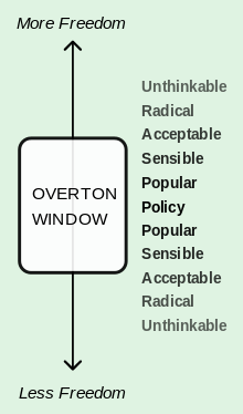 Overton wikipedia an illustration. Explain Window View vector freeuse download