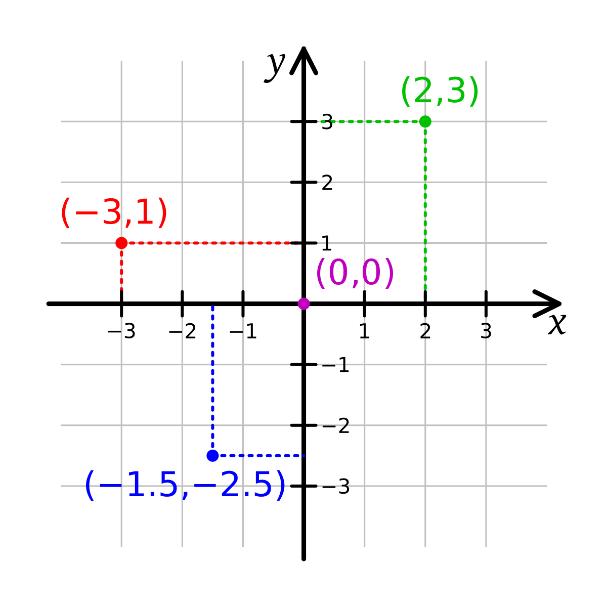 Xy graph png. Cartesian coordinate system wikipedia