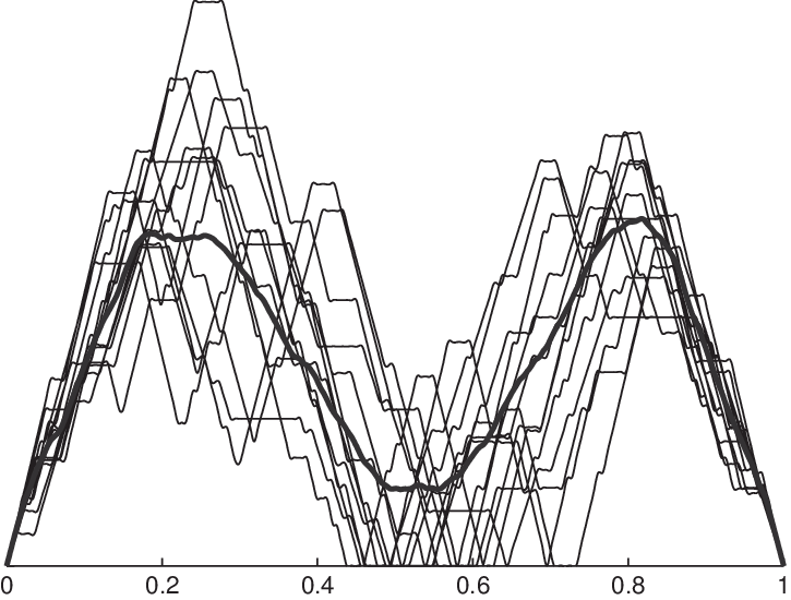 Yeast drawing line. Normalised mountain plots l
