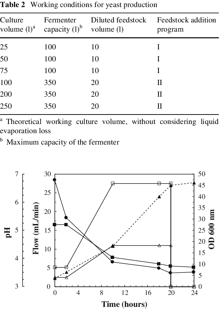 Evaporation drawing geographic. Feedstock addition programs for