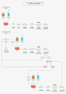 Yeast drawing sourdough. Wikivisually how to make