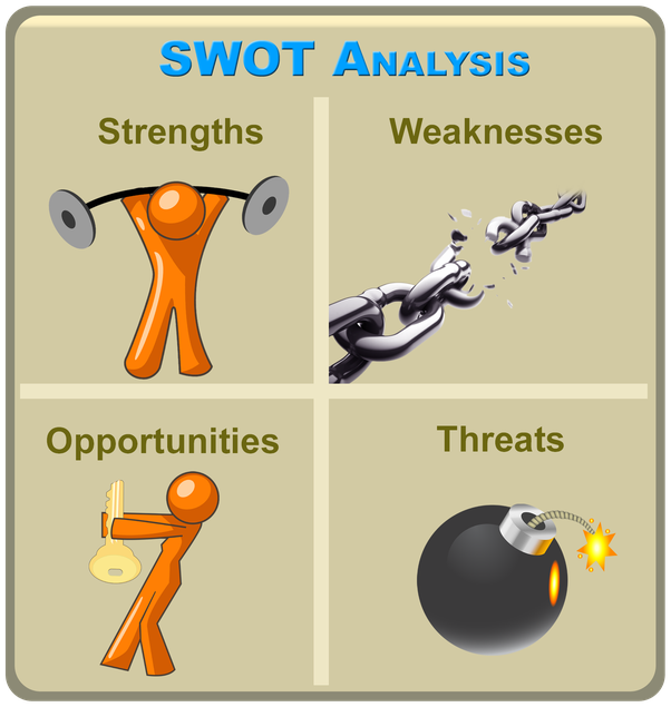 Yes clipart strength weakness. What is swot analysis